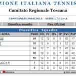 Campionato 2018/19 di Serie C/2 Girone A