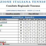 Campionato 2018/19 di Serie C/2 Girone B