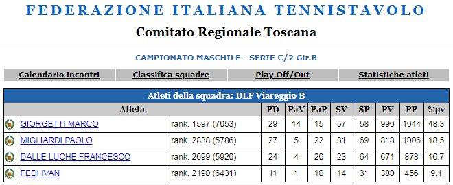 Calendario Torneo A 7 Squadre.Squadra 2018 19 Serie C 2 Girone B Ping Pong Viareggio