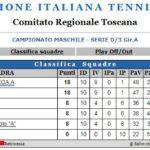 Campionato 2018/19 di Serie D/3 Girone A