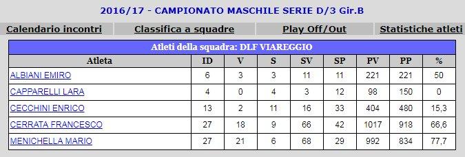 Calendario Torneo A 7 Squadre.Squadra Dlf Campione 2016 17 Serie D3 Girone B Ping Pong