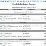 Campionato 2019-20 di Serie C/2 Girone B